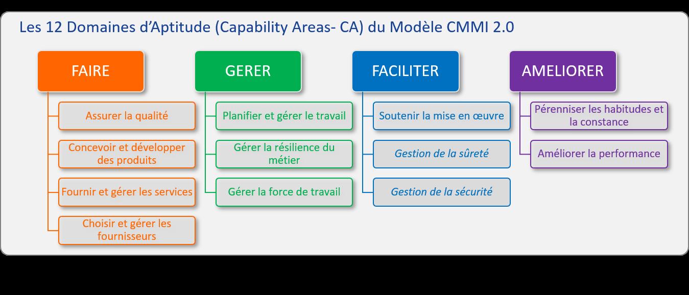12 domaines d'aptitude CMMI