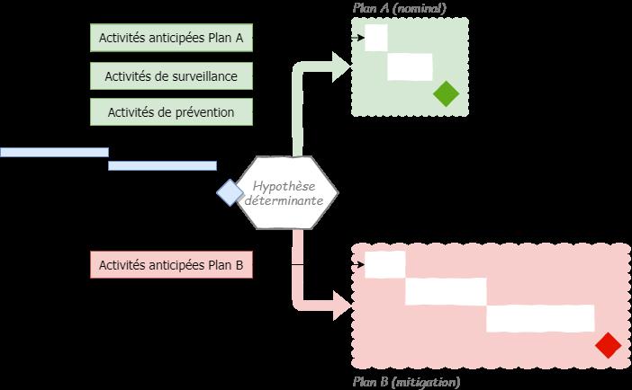 Planification alternative-Préparation
