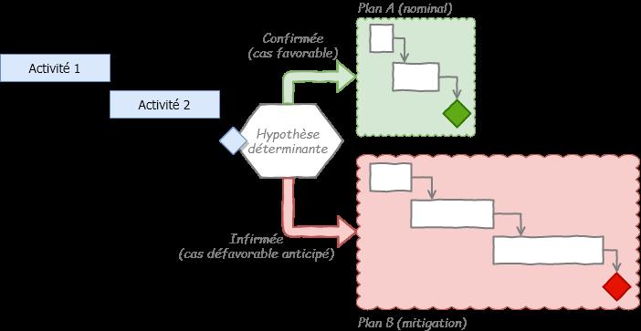 Planification alternative