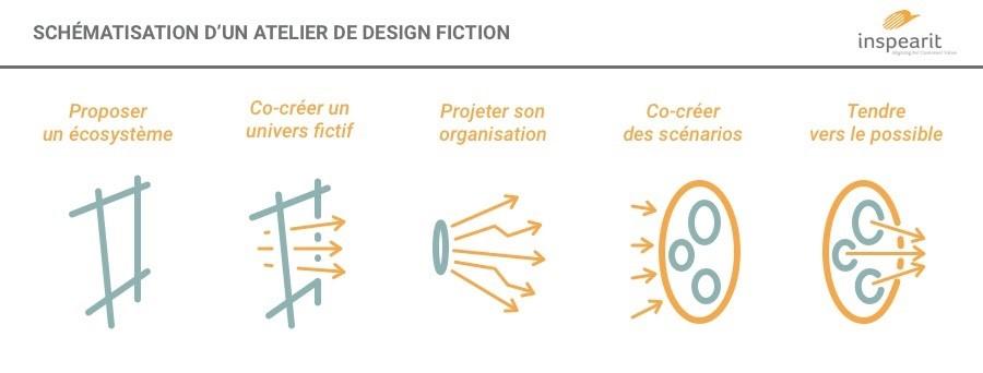 Schéma atelier Design Fiction