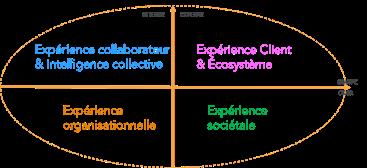 Dimensions adressées lors du séminaire et constituant la base d'une culture de l'innovation.